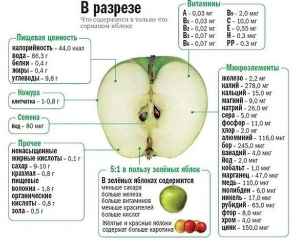 Кефирно-яблочная диета на 3, 7 и 9 дней: меню, результаты, кому ...