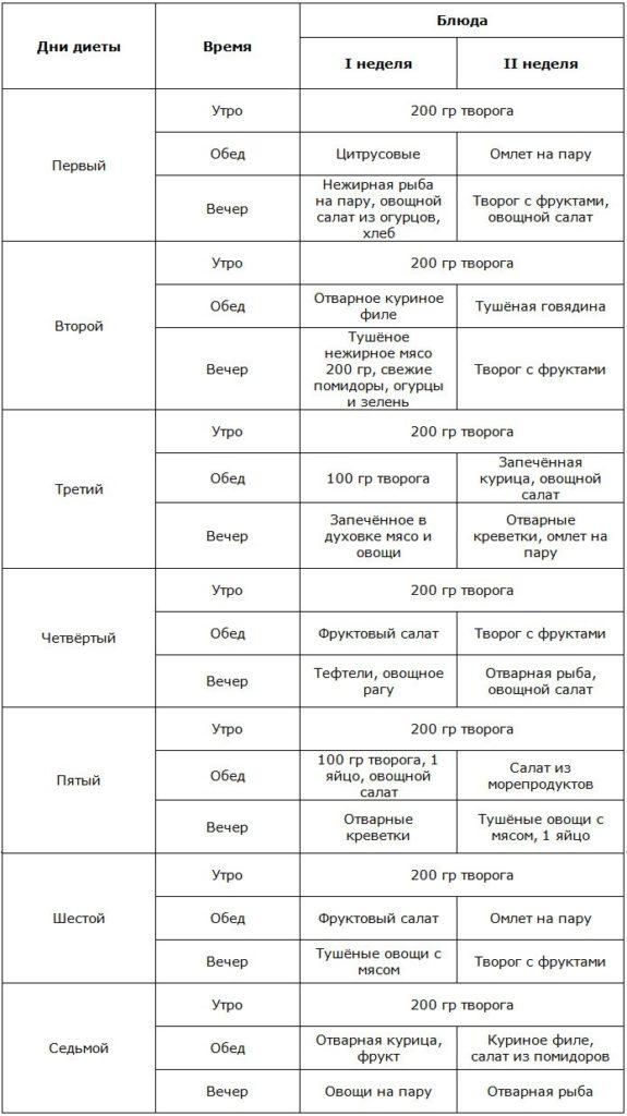 Рецепты диеты магги творожный вариант рецепты