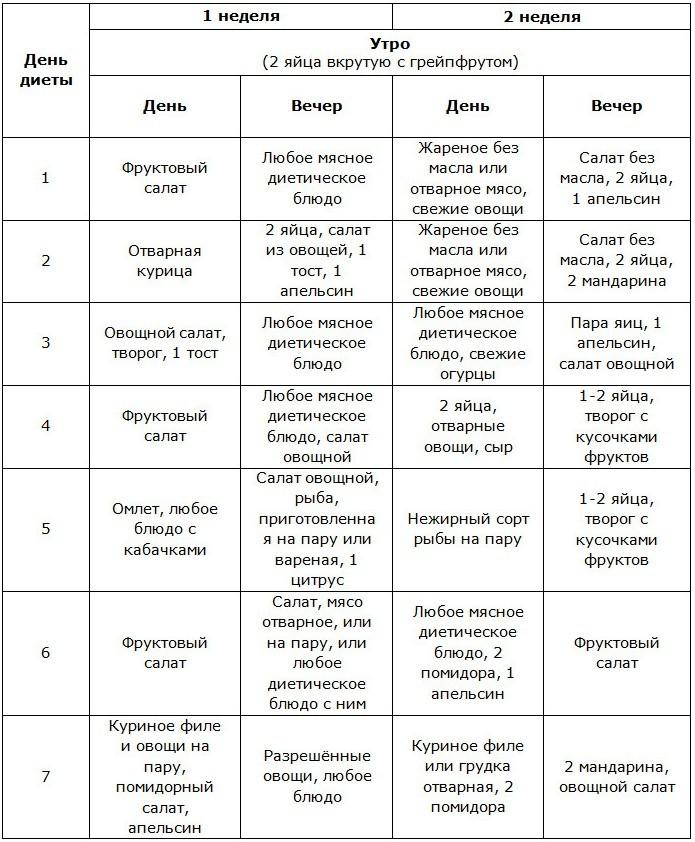 Диета Магги меню на на каждый день и на 4 недели отзывы о