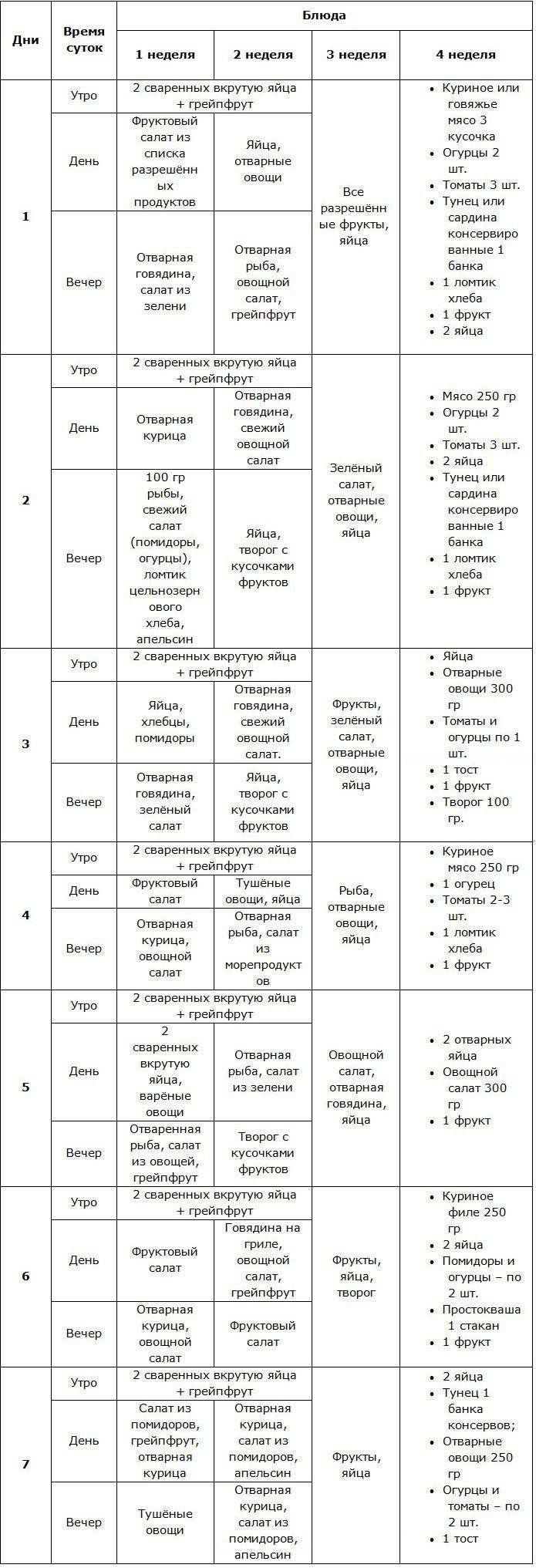 Таблица диеты Магги на 4 недели