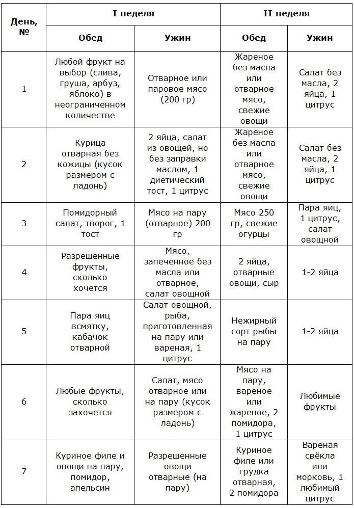 Яичная диета магги: меню на 2 и 4 недели в таблице, продукты.