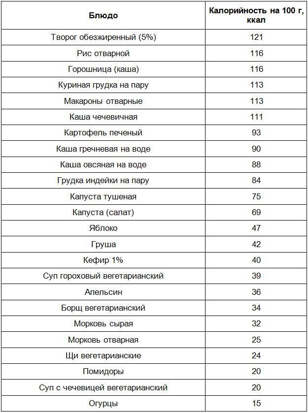 Таблица калорийности блюд углеводной диеты