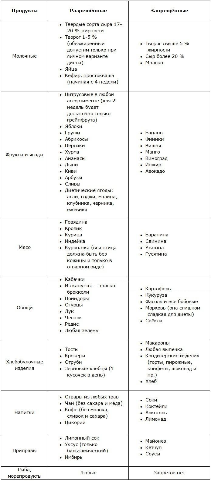 Диета Магги на неделю: особенности диеты и меню на 7 дней