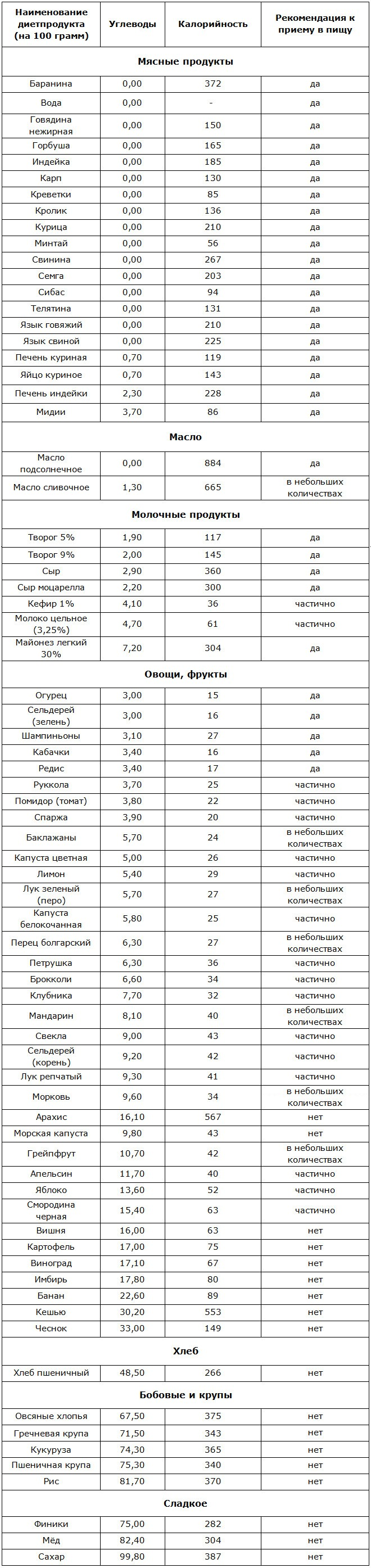 Питание по группе крови меню