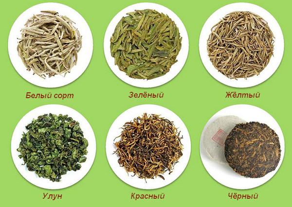 Китайские чаи для похудения, Чайная карта