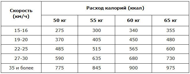 Расход калорий на велотренажёре