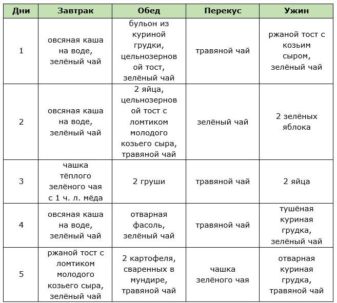 Английская диета 21 день меню на каждый день таблица