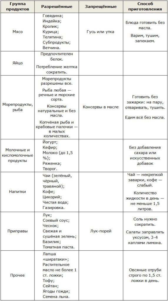 Диета дюкана второй этап разрешенные продукты список
