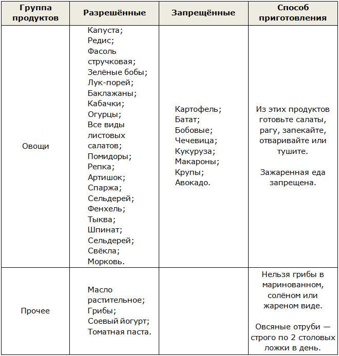 Чередование Второй Этап Диеты Дюкана. Диета Дюкана: этап чередование, меню, рецепты