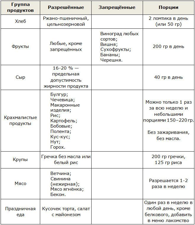 диета дюкана этап чередование разрешенные продукты