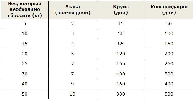 Кефирная диета  10 кг за 7 дней Отзывы и результаты