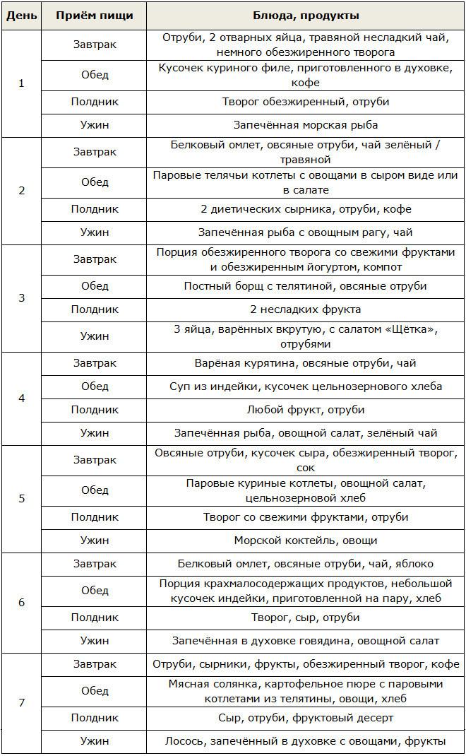 Диета аткинса подробное меню