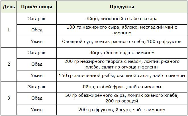 Экспресс-диета Елены Малышевой на 3 дня