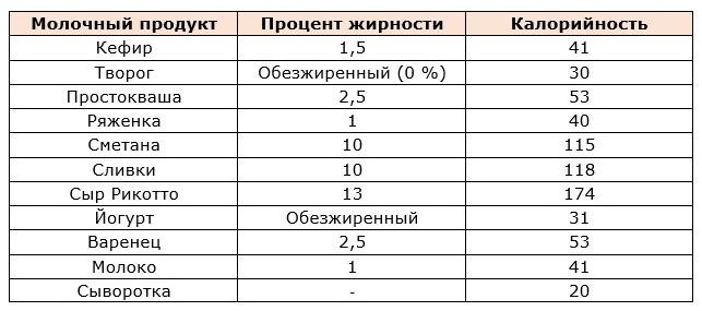 Таблица калорийности и процента жирности молочных продуктов