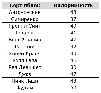 Таблица калорийности разных сортов яблок