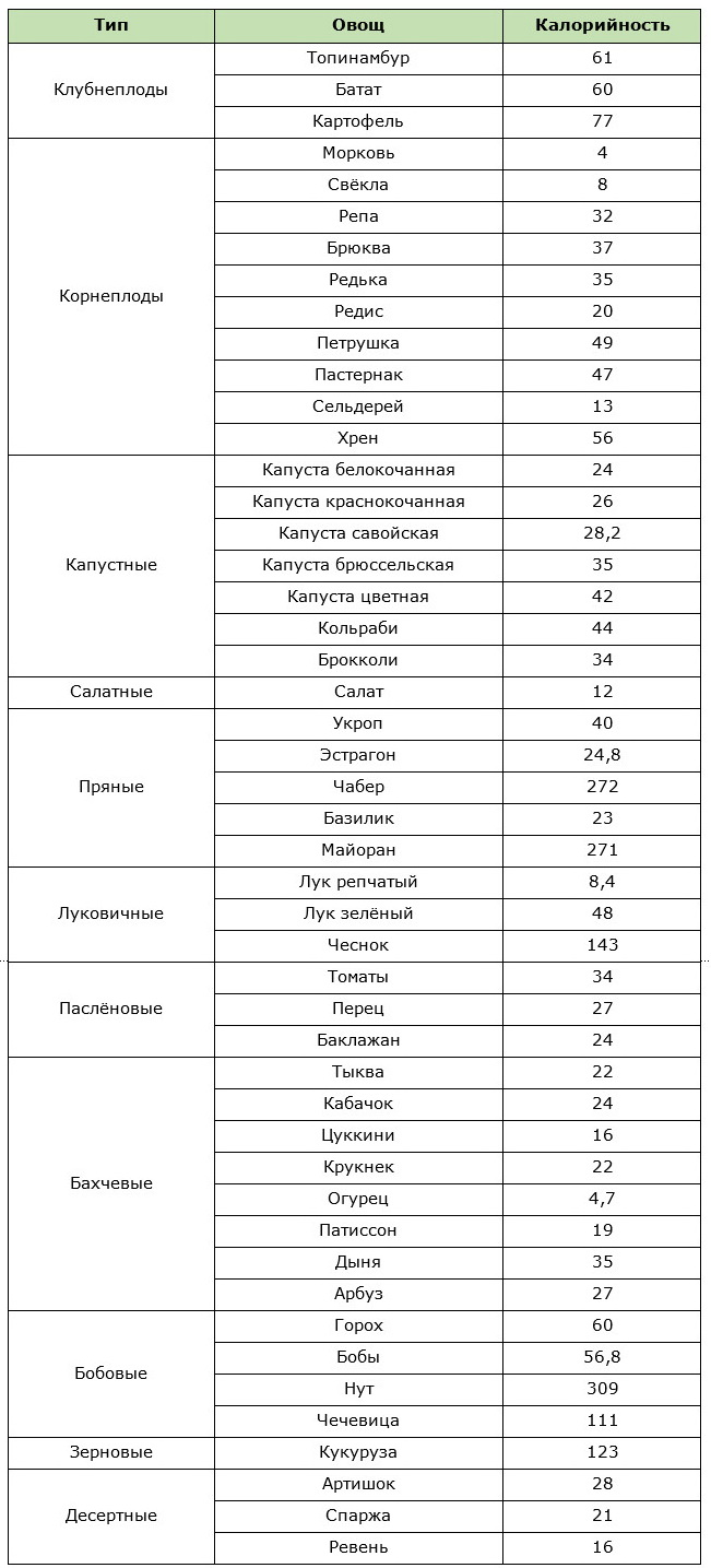 Таблица калорийности овощей