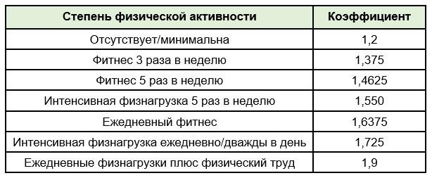 Таблица расчёта калорий