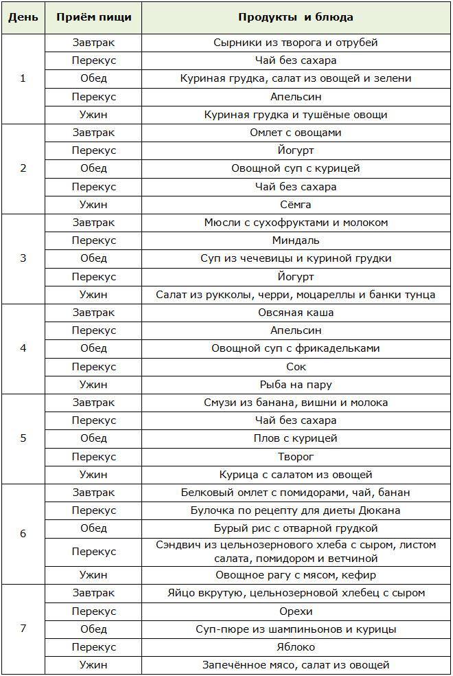 Щелочная диета для похудения  меню и таблица продуктов