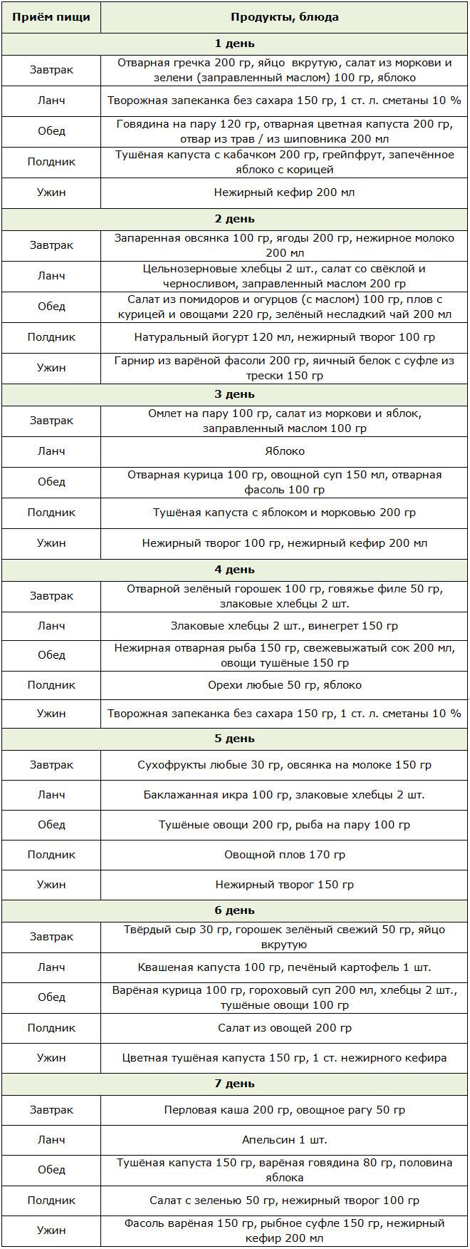 Белково углеводная диета для похудения меню на неделю