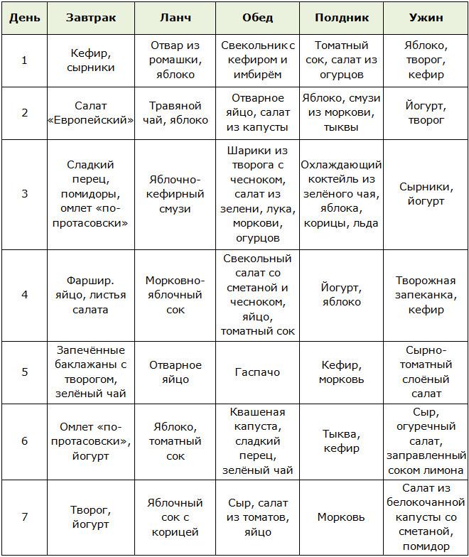 Меню для диеты Протасова на 1-2 недели