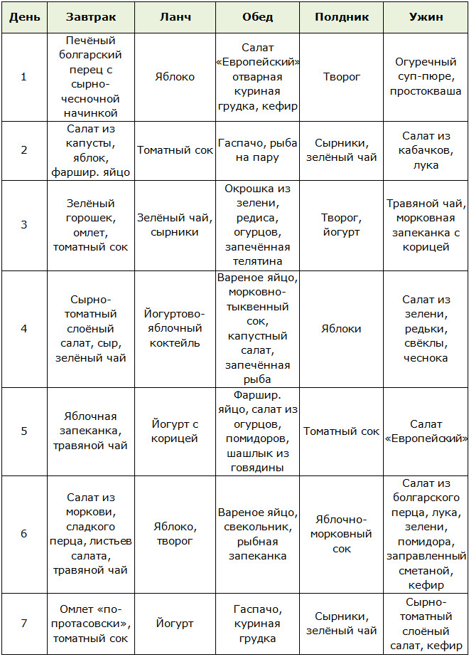 Меню для диеты Кима Протасова на 3-5 недели