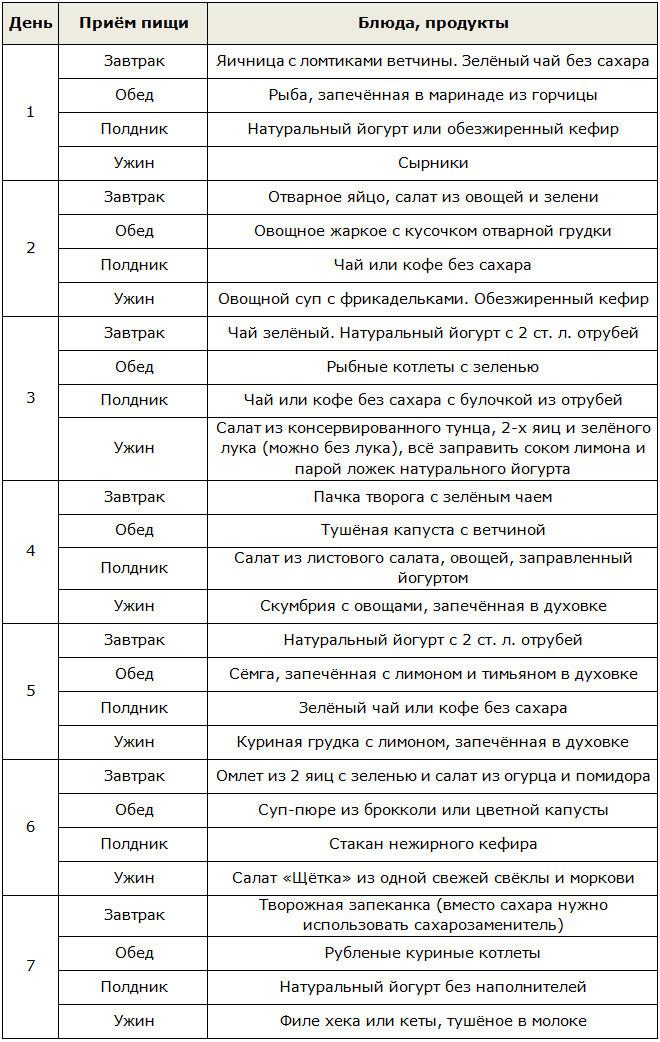 Диета дюкана меню на каждый день таблица рецепты 1