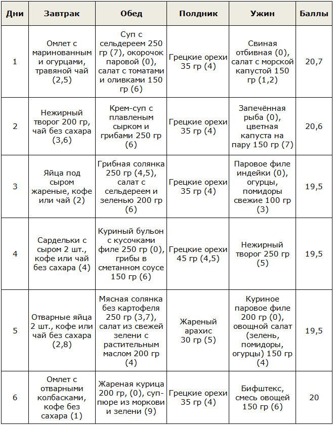 Кремлевская диета таблица, меню на неделю и отзывы.