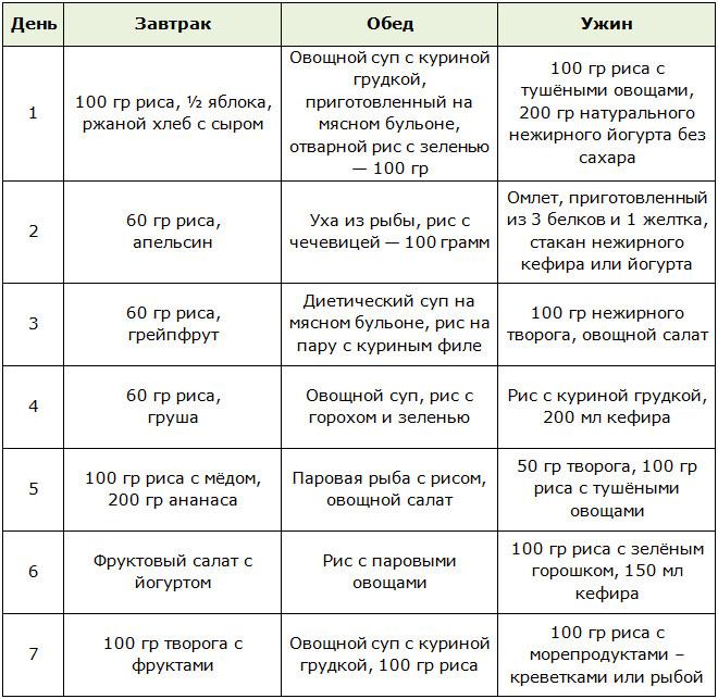 Рецепт Рисовой Диеты Для Похудения На. Рисовая диета