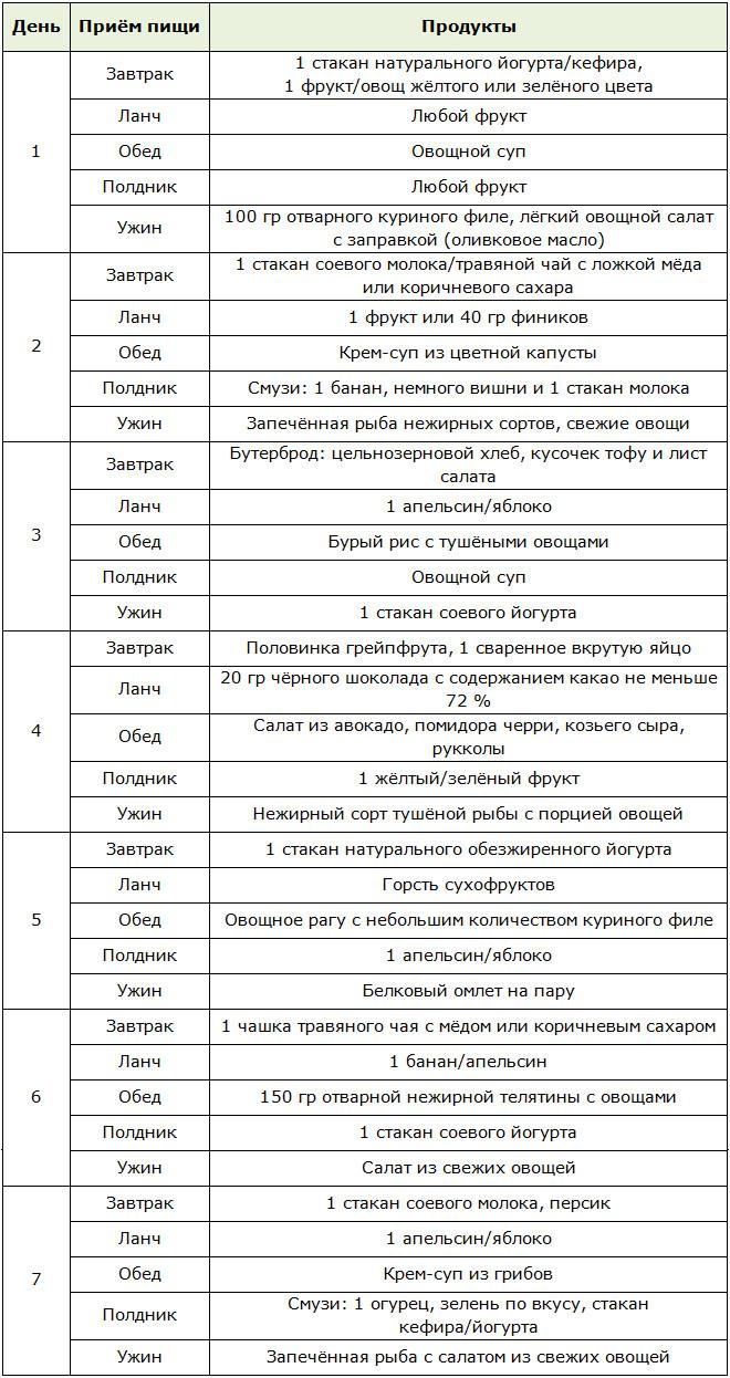 Щелочная диета таблица продуктов меню щелочной диеты на