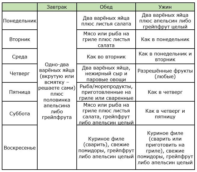Диета Усама Хамдий: описание, таблица меню на 4 недели, часто ...
