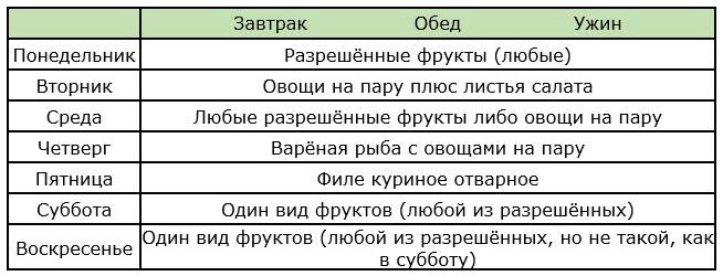 Химическая диета усама хамдий на 4 недели меню таблица.