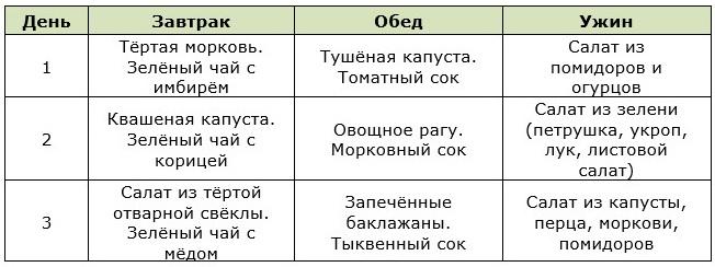 Таблица меню на 3 дня для овощной диеты