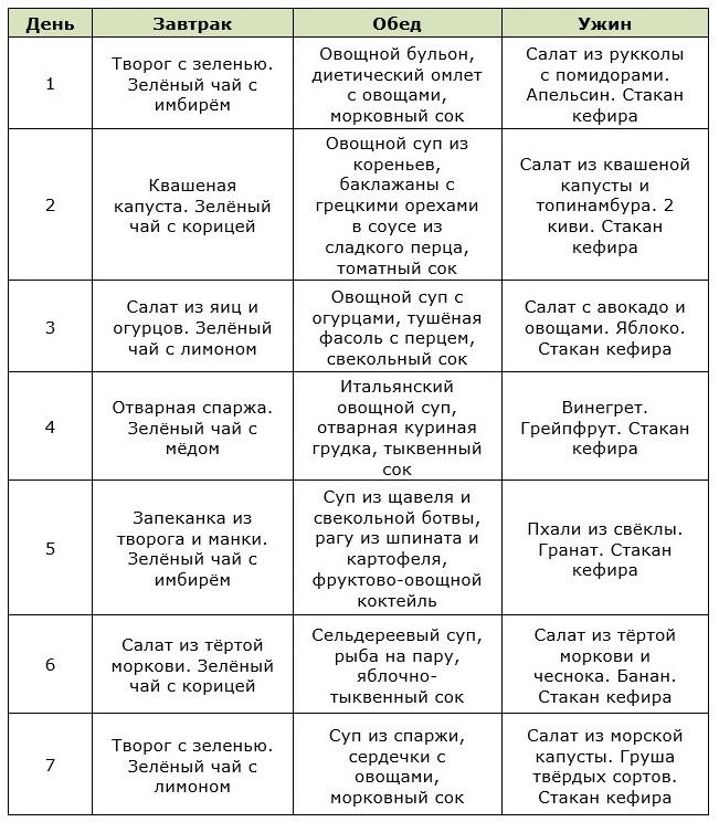Таблица меню на неделю для овощной диеты