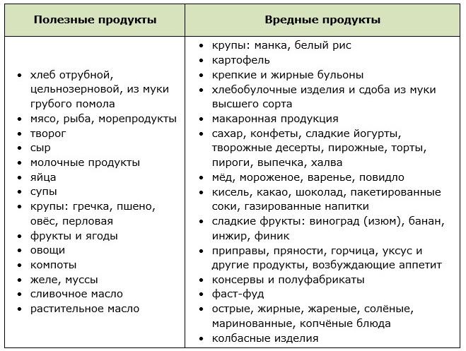 Таблица полезных и вредных продуктов питания для похудения