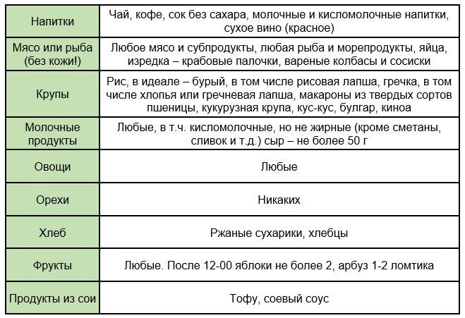 Таблица питания для диеты Минус 60