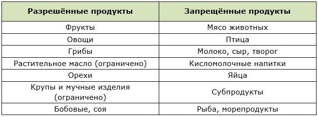 Таблица продуктов во время поста