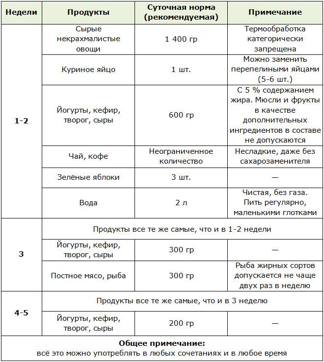 Диета Протасова Для Похудения Меню.