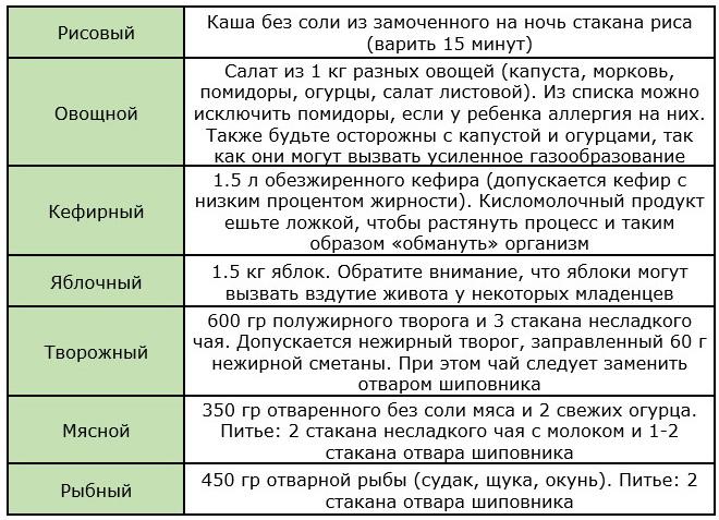 Таблица возможных разгрузочных дней для кормящих мам