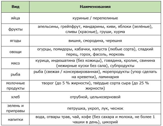 Химическая диета усама хамдий на 2 недели меню таблица отзывы