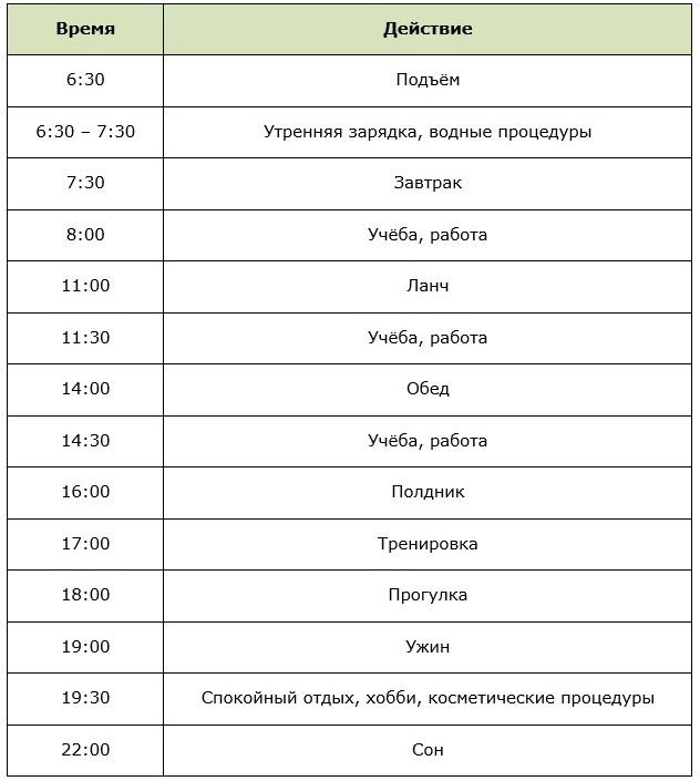 Таблица правильного режима дня для похудения