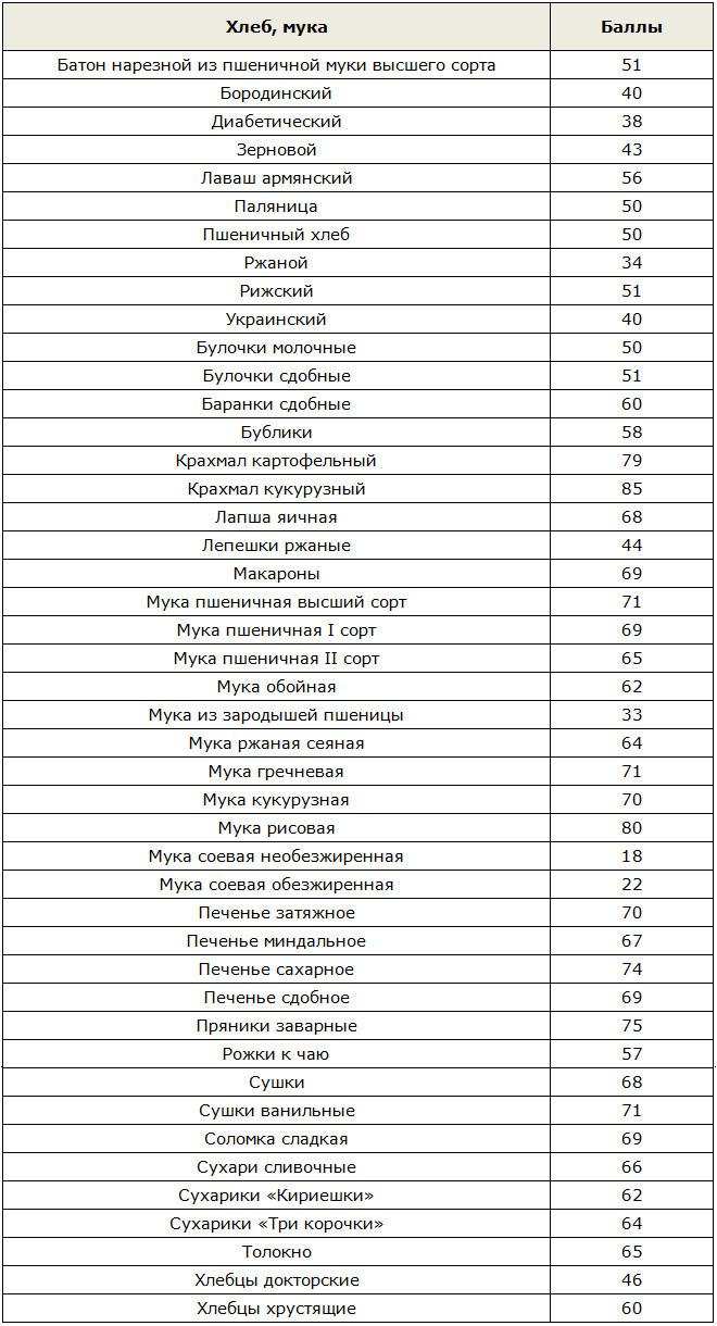 Таблица баллов хлеба и муки