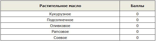 Таблица баллов для растительного масла