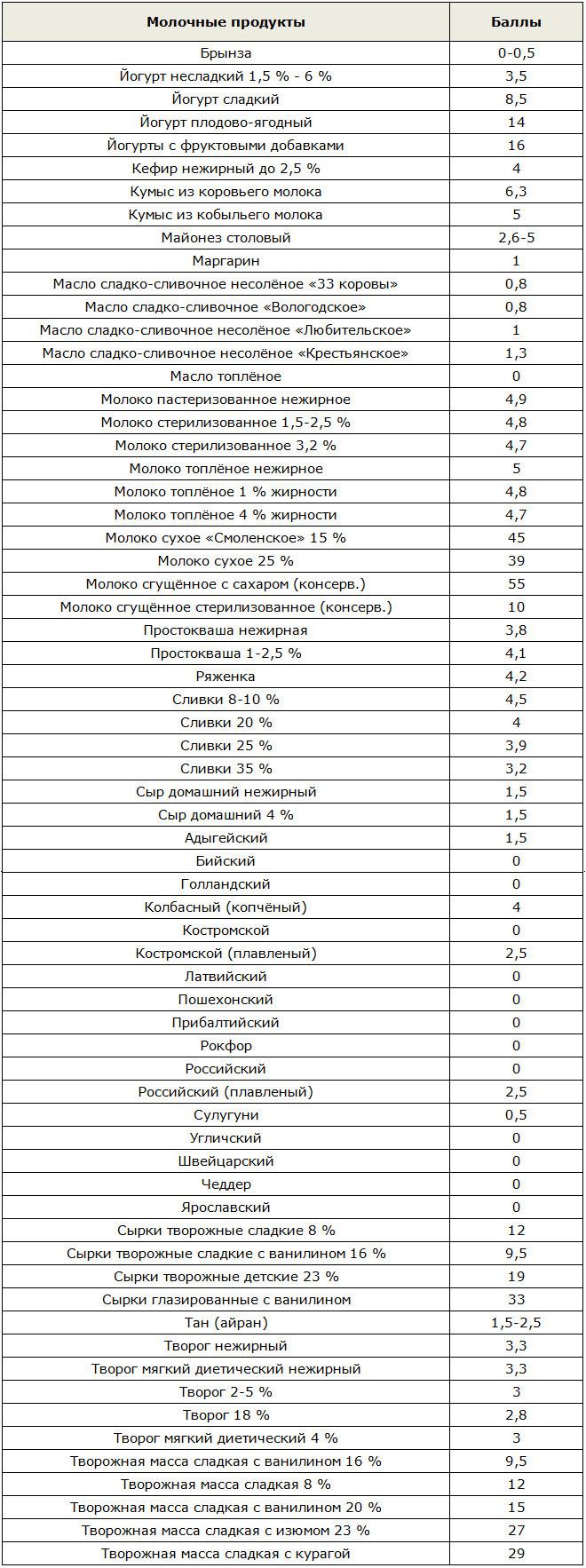 Таблица баллов в кремлёвской диете молочных продуктов