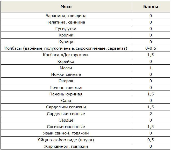 Таблица баллов для мяса