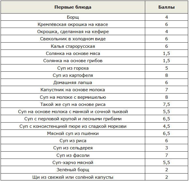 Таблица балов для первых блюд