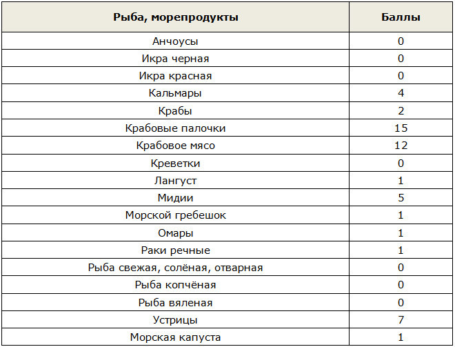Таблица баллов для рыбы и морепродуктов