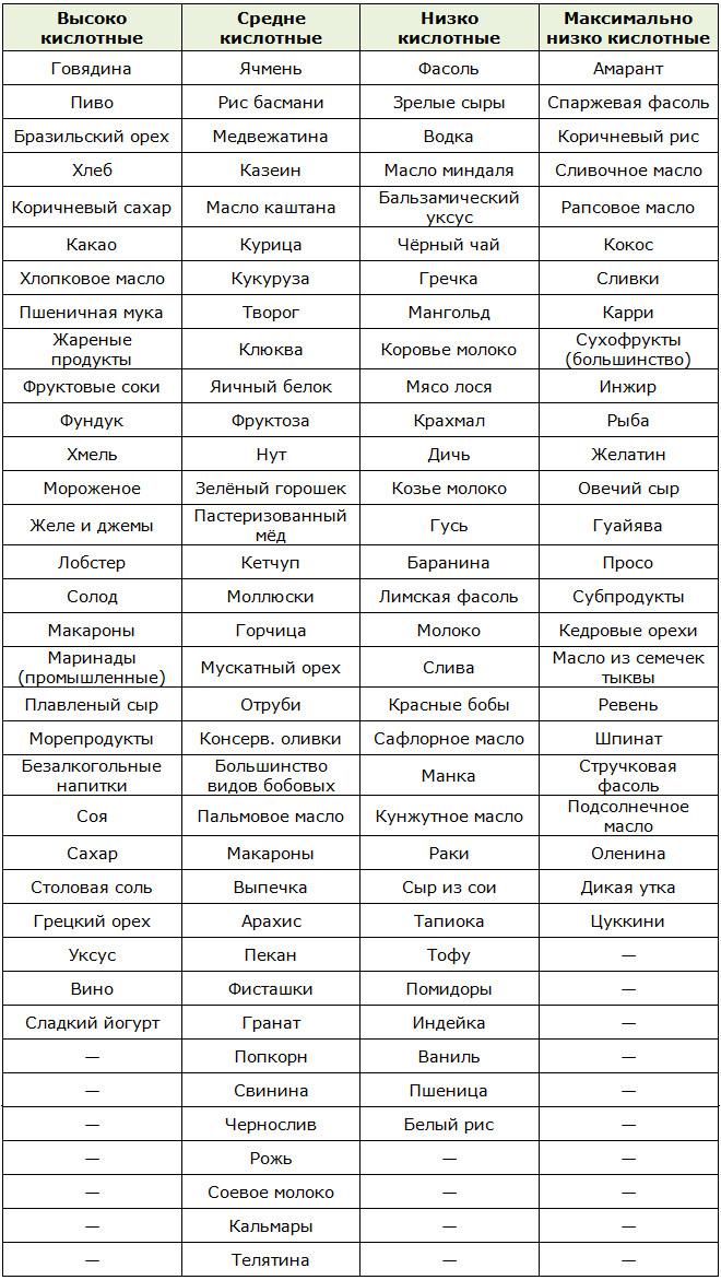 Таблица кислотных продуктов