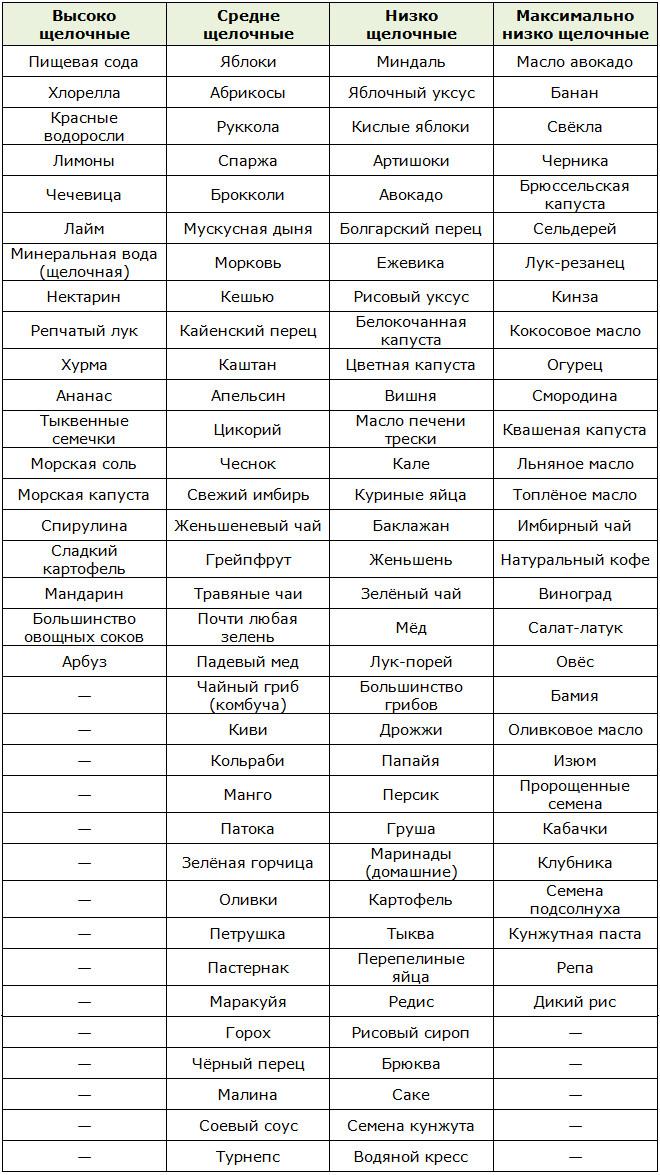 Пуриновая диета Таблица   medsideru