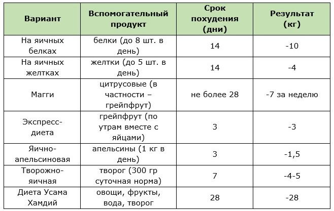 Таблица разновидностей яичных диет