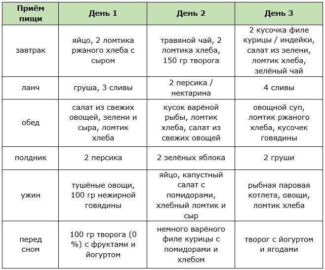 Примерное меню на 3 дня для водной диеты